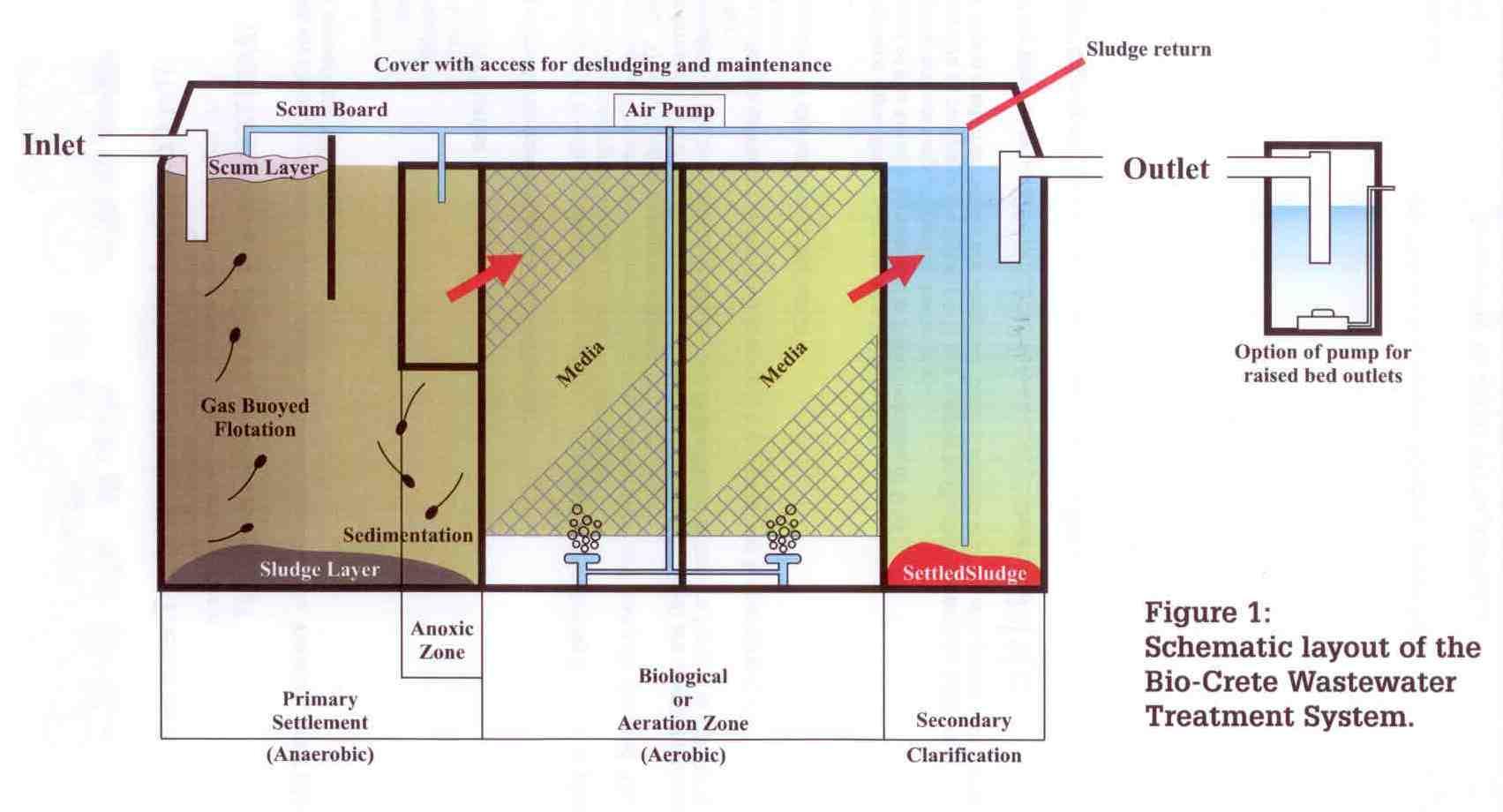Bio Crete Delaney Concrete